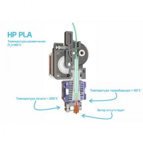 PLA серии HIGH PERFORMANCE (HP)